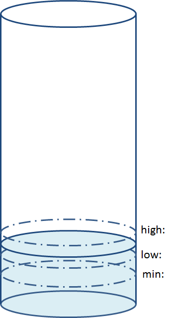 Between Low and High